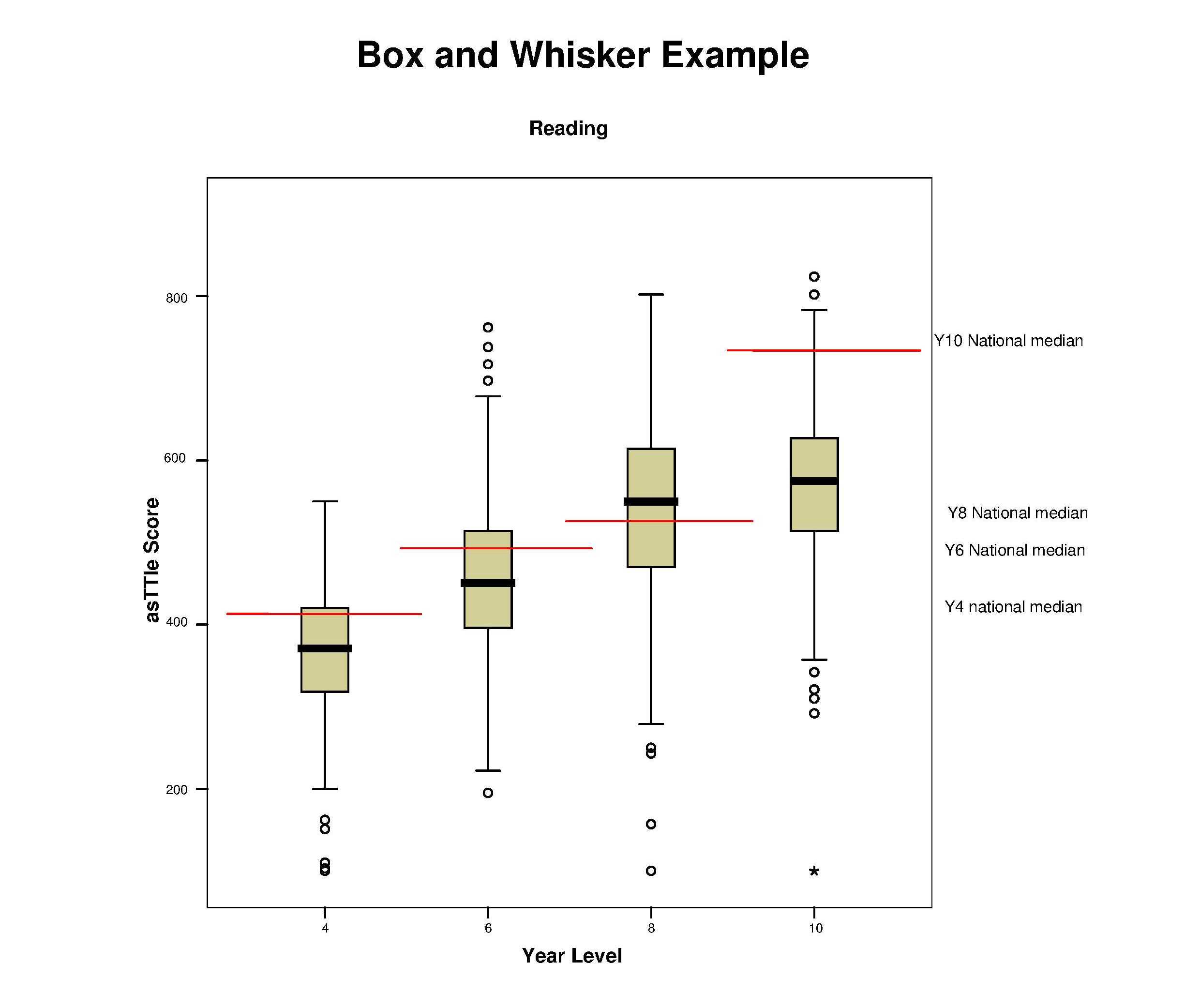 The Left Axis Represents Scores And The Right Axis Represents The Year  Level The Thick Black Line On Each Of The Boxes Represents The Median