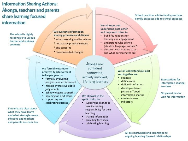 roles responsibilities learning development and assessment