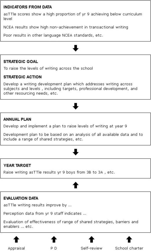 Evidence-driven strategic planning