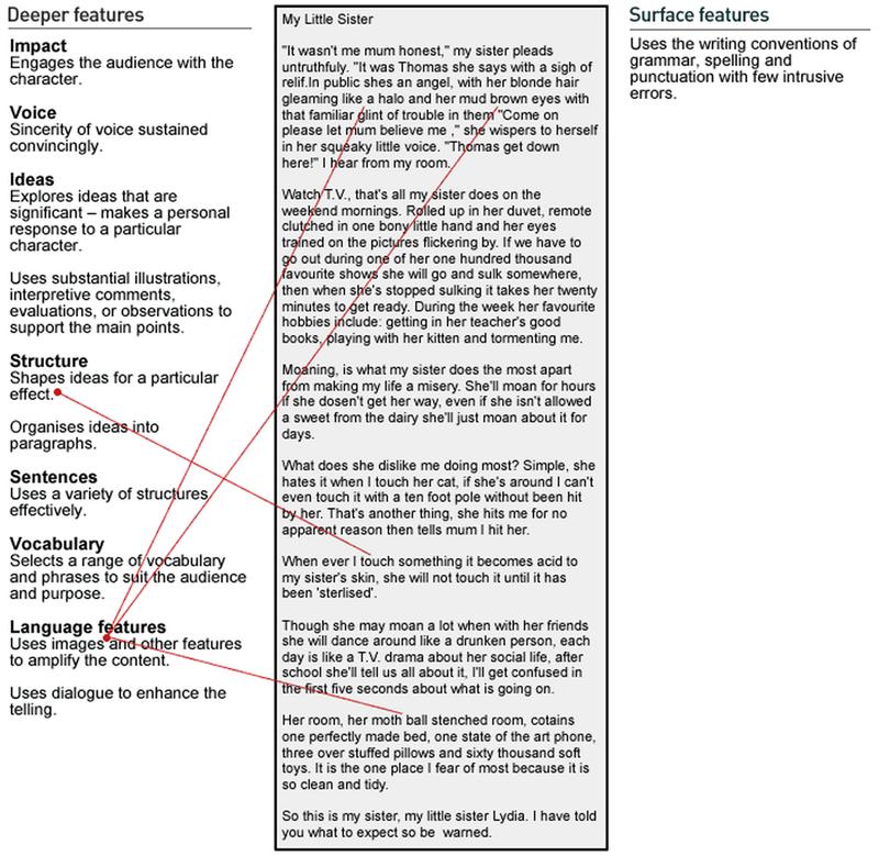 The New Zealand Curriculum Exemplars