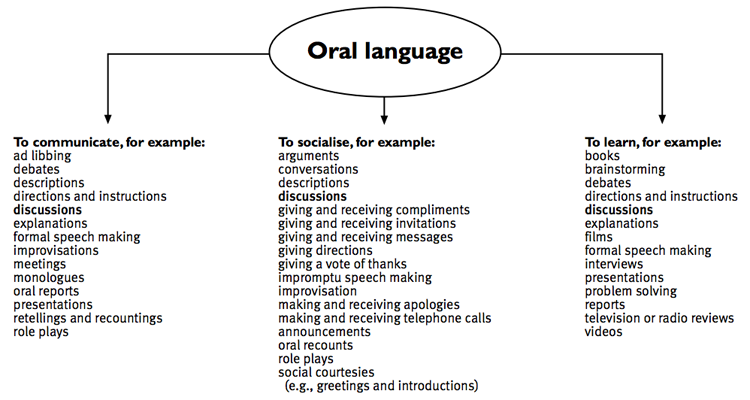 purposes and text forms  oral language diagram    teachers u0026 39  notes  u2013 rationale    english exemplars