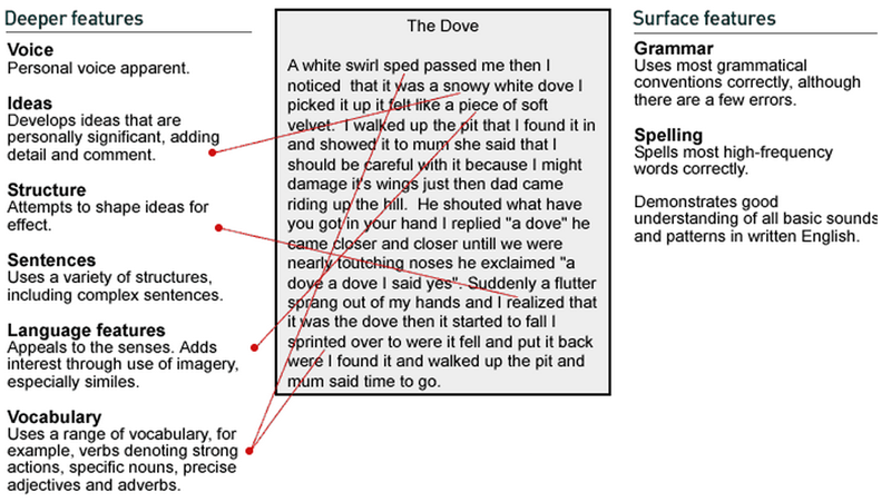the dove    personal experience    written language