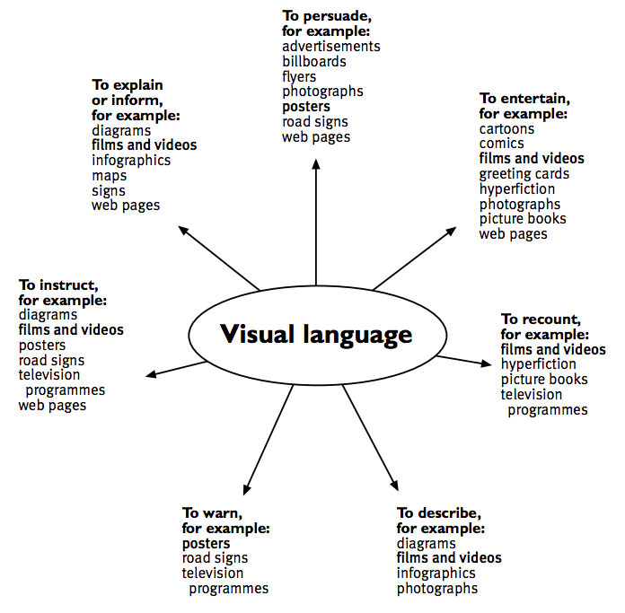 Purposes and text forms: Visual language diagram / Teachers' notes ...