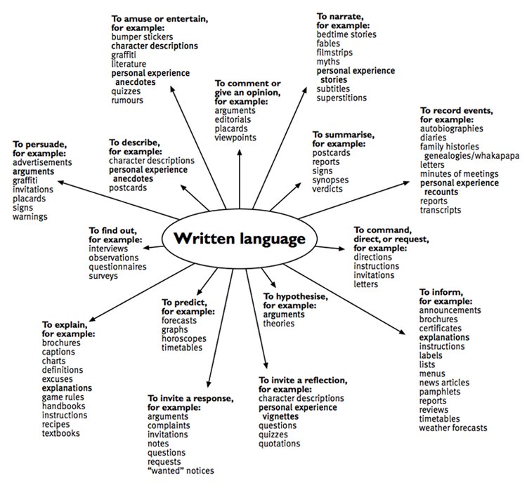 Purposes and text forms: Written language diagram / Teachers ...