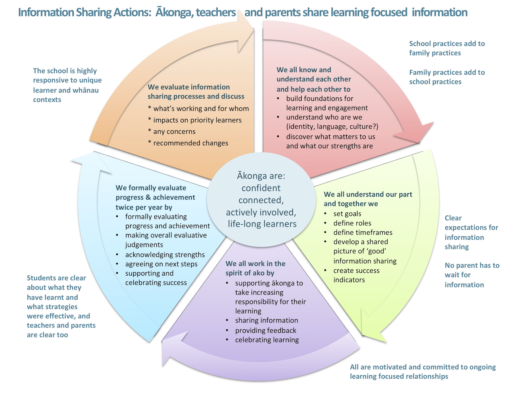 Developing and reviewing processes / Reporting to parents