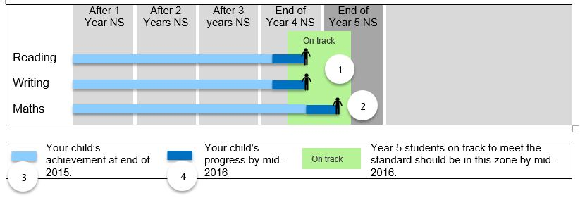 mid year report for student on track to meet ns illustrating