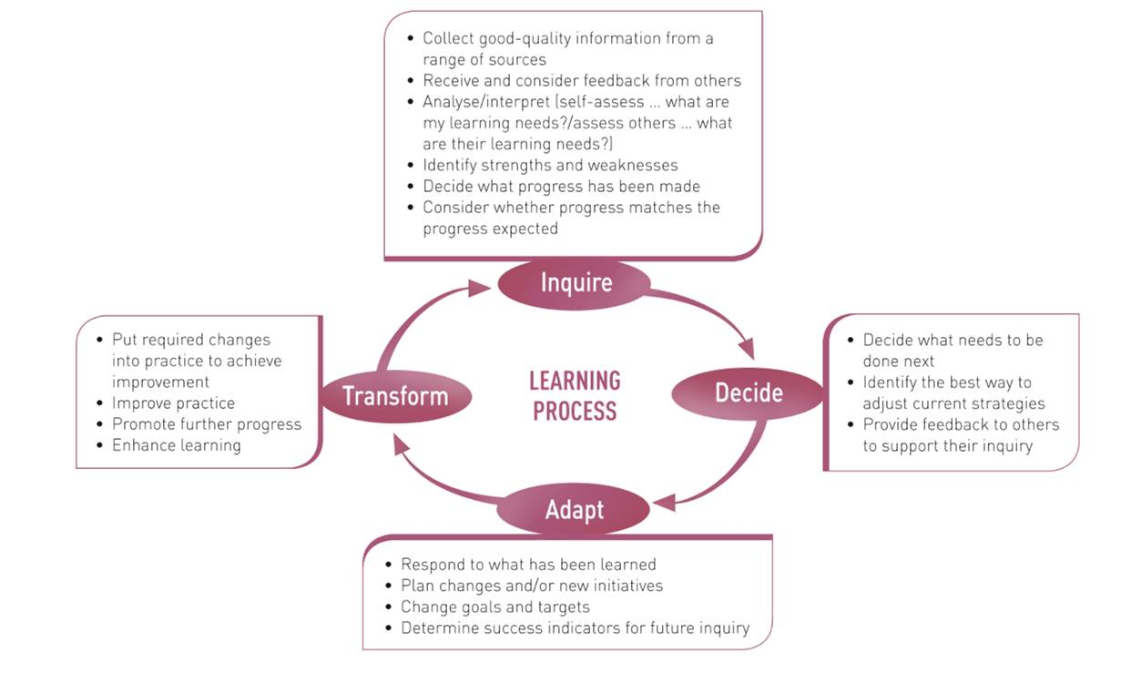 Assessment Literacy Assessment For Learning In Practice Assessment For Learning Home Assessment Learning and teaching in higher education 1 maki, peggy l. assessment literacy assessment for