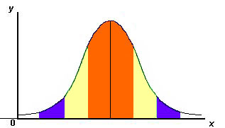 Standard deviation graph