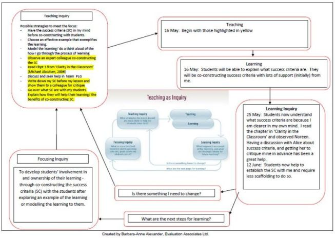 Inquiry Example Using The Nzc Diagram  Teaching As Inquiry