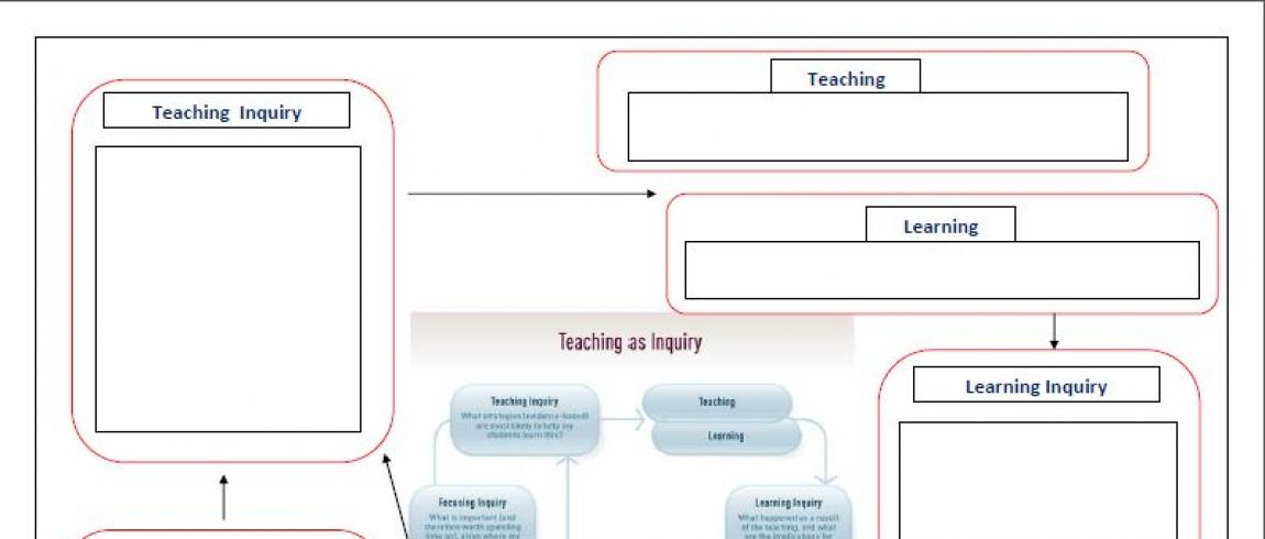 Teaching as inquiry – practical tools for teachers / Teaching as ...