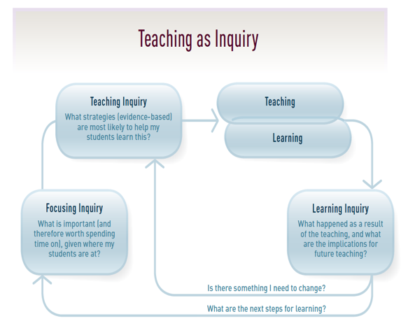 Teaching as Inquiry diagram